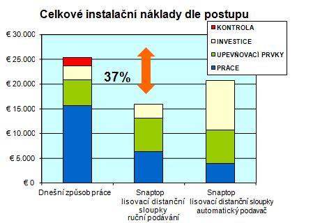 Uspora nákladů díky spojovacím lisovacím prvkům PEM