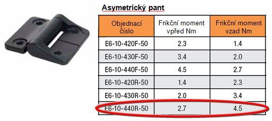 Asymetrické panty