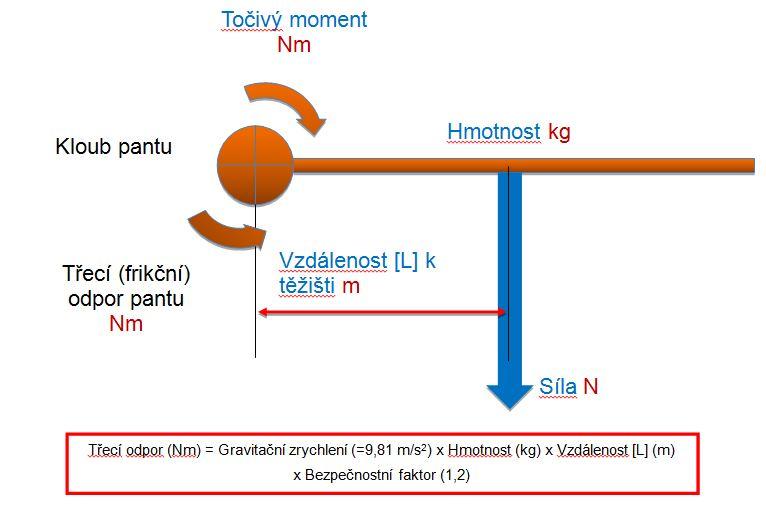 Výpočet točivého momentu